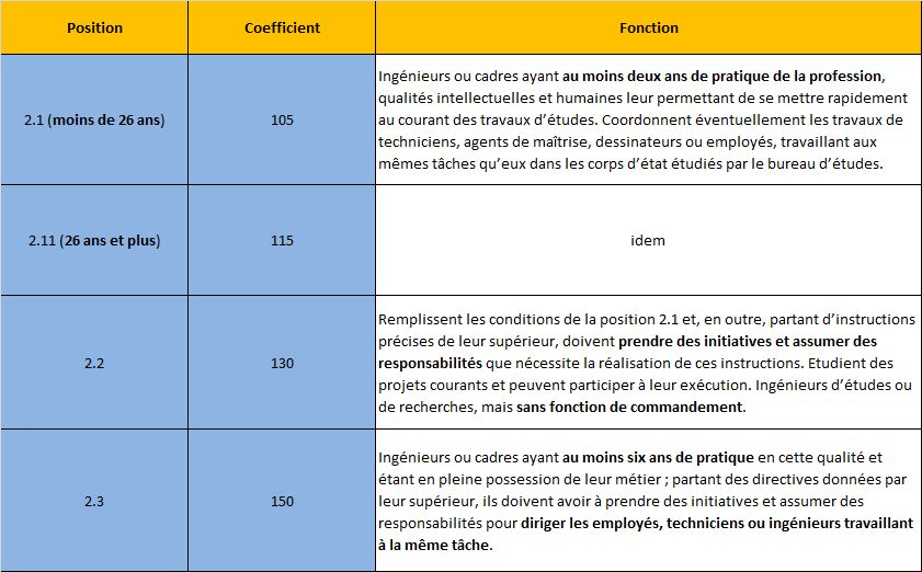 Syndicat Cfdt Ausy La Classification Syntec Et Sa Mise En Place