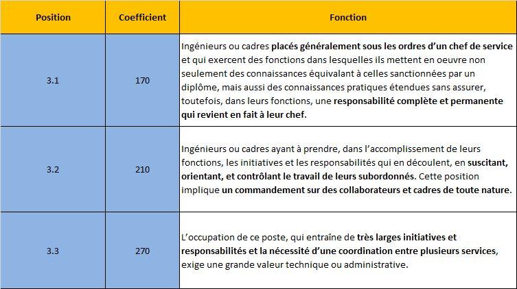 Syndicat Cfdt Ausy La Classification Syntec Et Sa Mise En